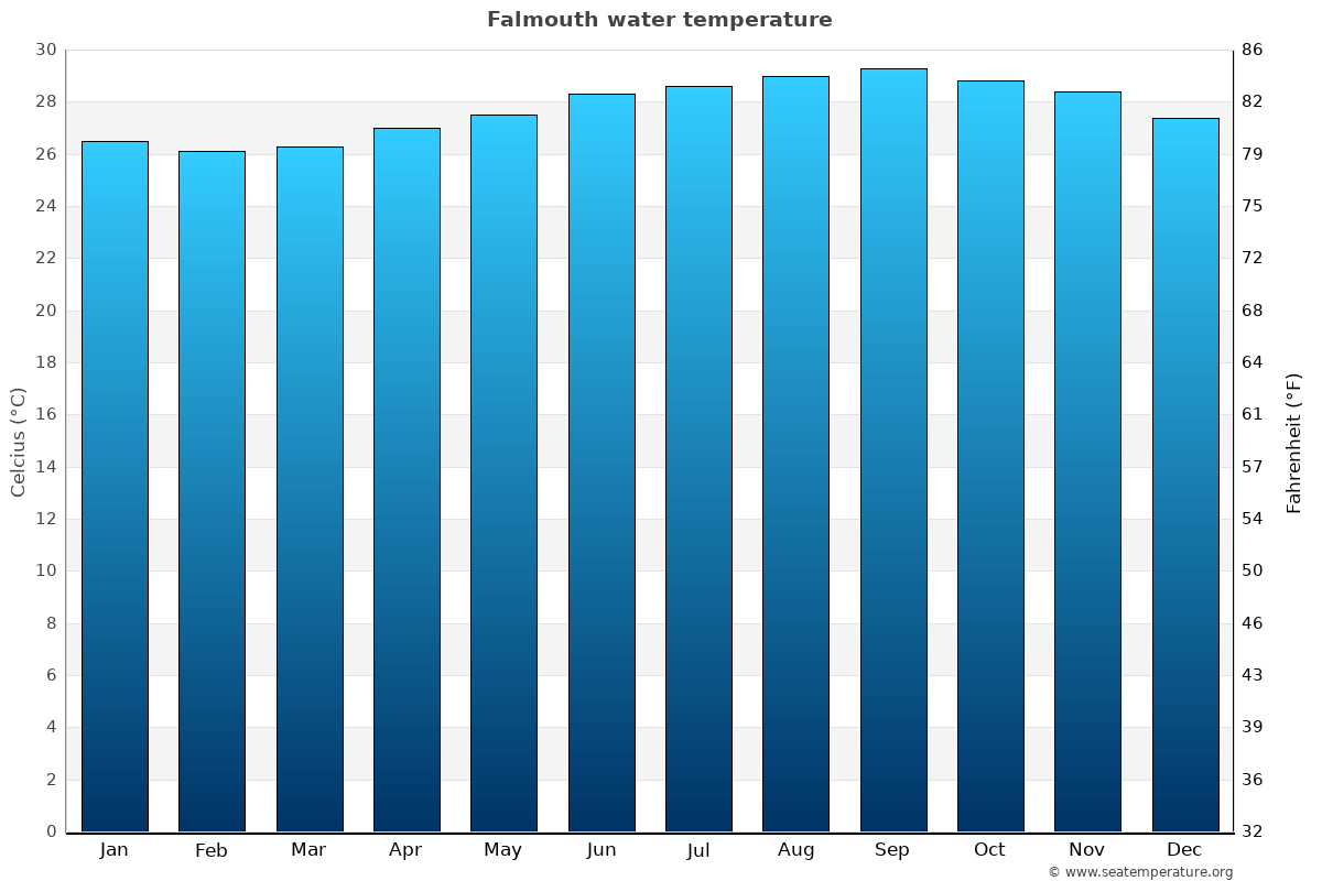 Falmouth average water temperatures