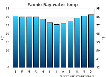 Fannie Bay average sea temperature chart