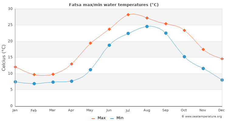 Fatsa average maximum / minimum water temperatures