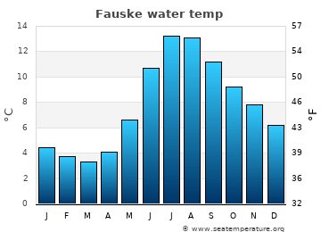Fauske average sea temperature chart