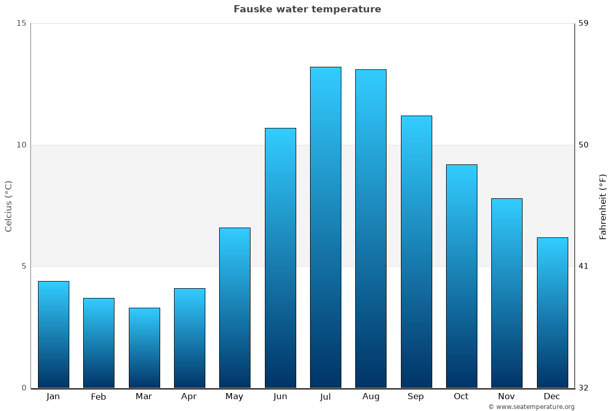 Fauske average water temperatures