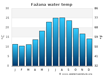 Fažana average water temp