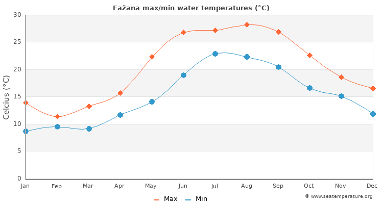 Fažana average maximum / minimum water temperatures