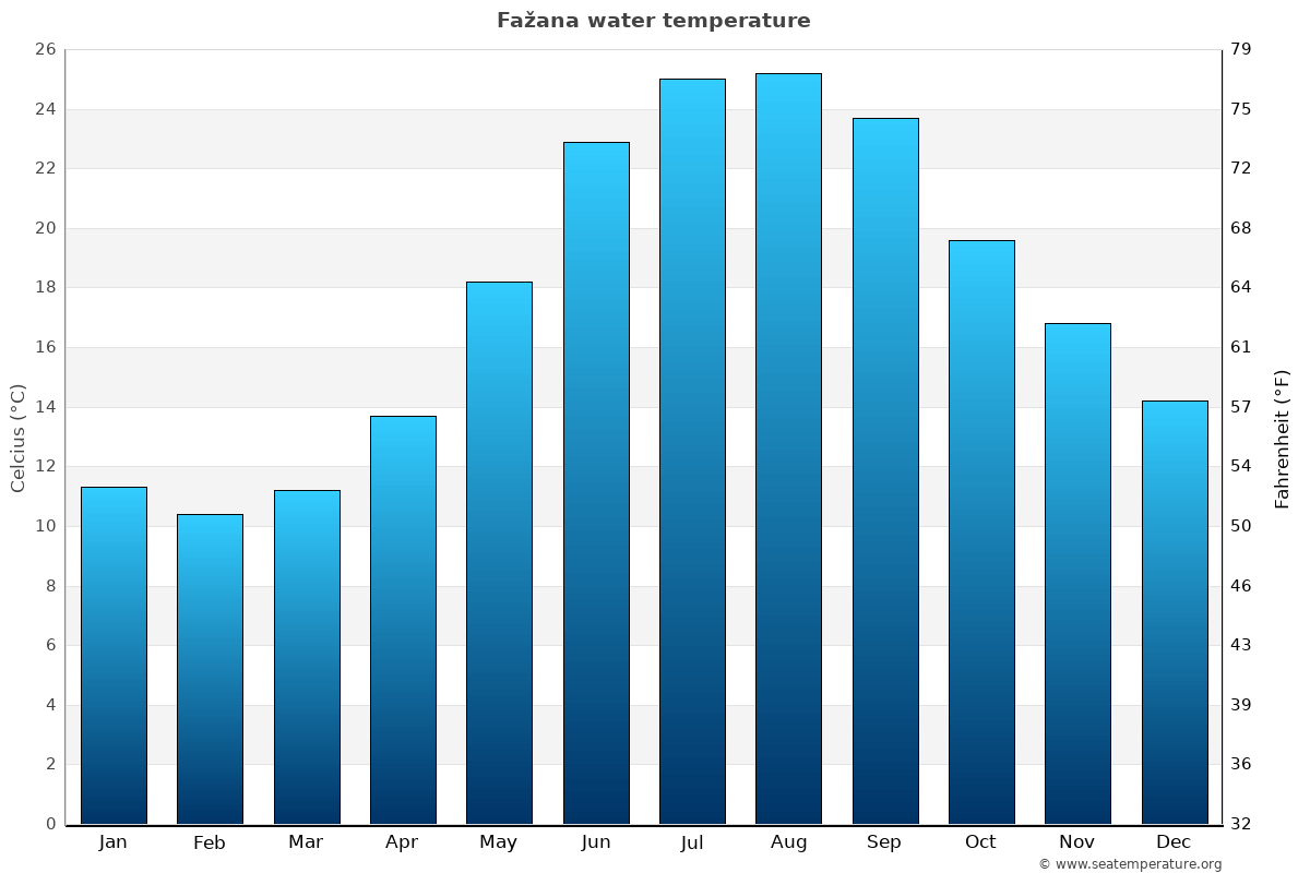 Fažana average water temperatures