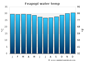 Feapopi average sea temperature chart