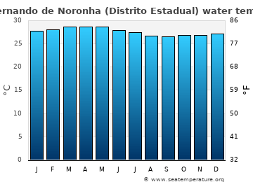 Fernando de Noronha (Distrito Estadual) average sea temperature chart