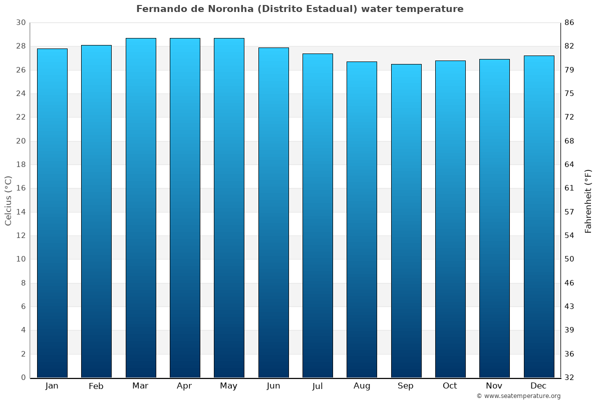 Fernando de Noronha (Distrito Estadual) average water temperatures