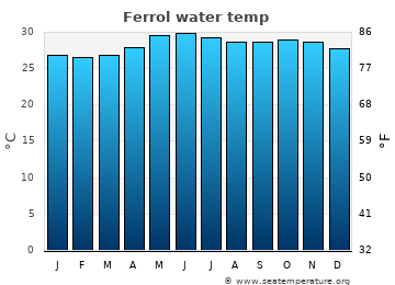 Ferrol average sea temperature chart