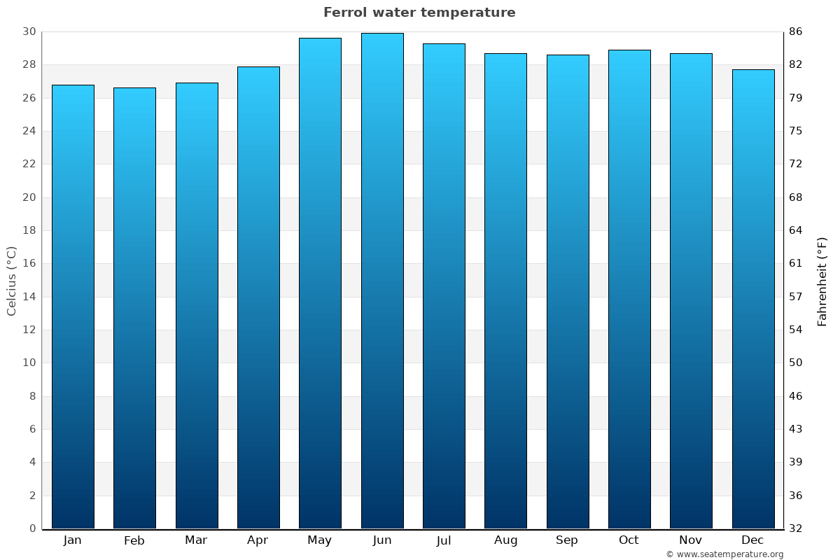 Ferrol average water temperatures