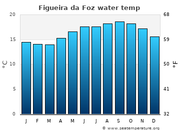 Figueira da Foz average sea sea_temperature chart