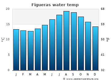 Figueras average sea temperature chart