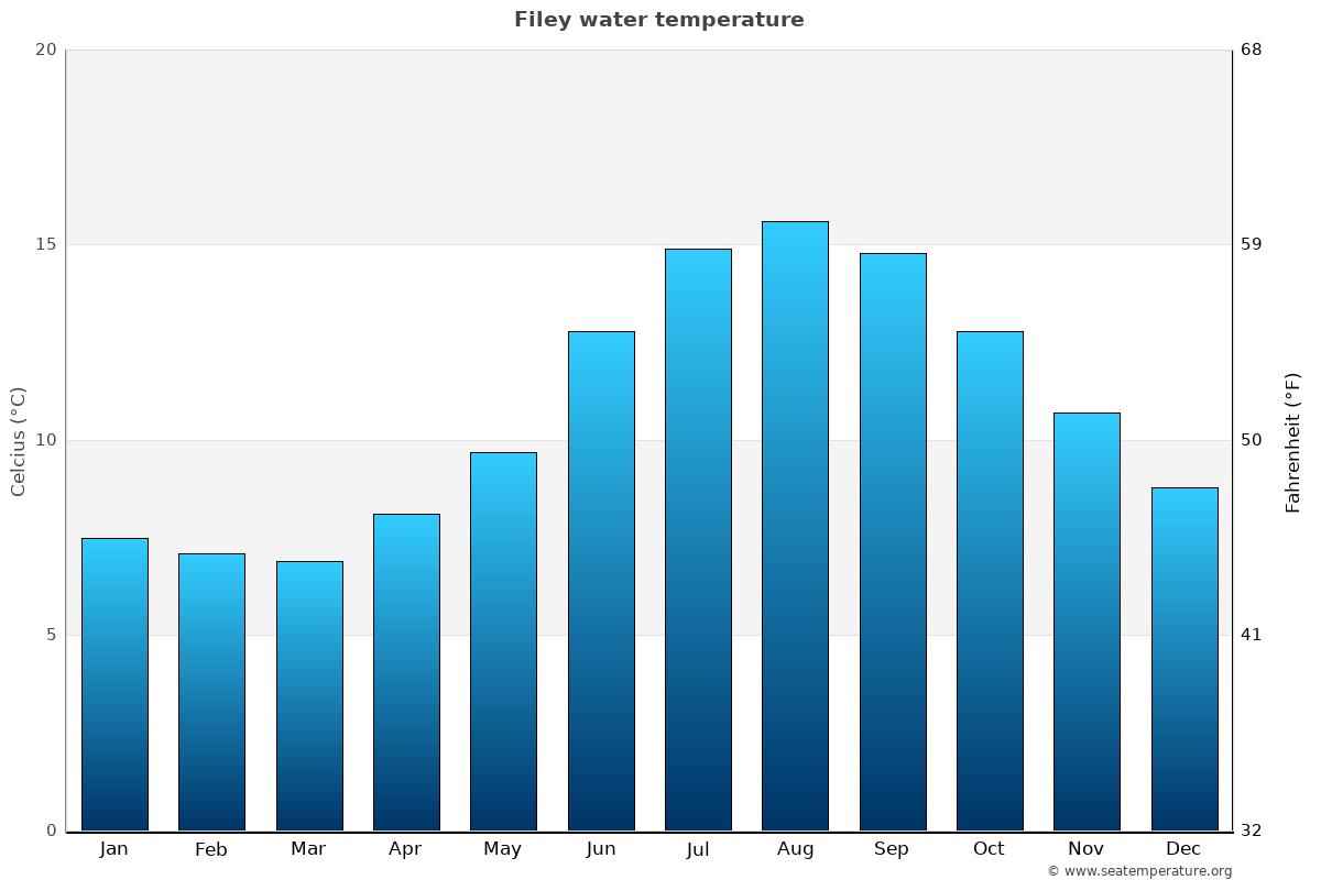 Filey average water temperatures