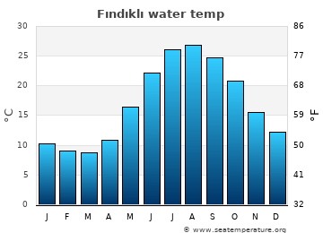Fındıklı average sea temperature chart