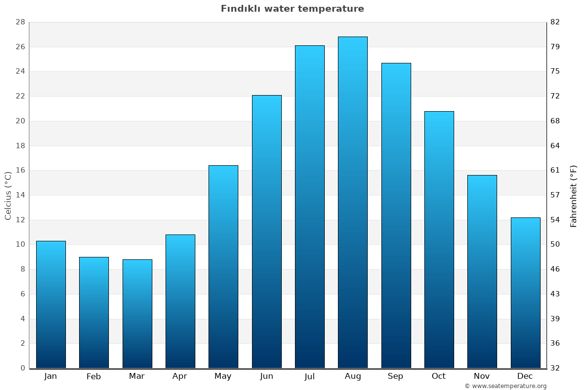 Fındıklı average water temperatures