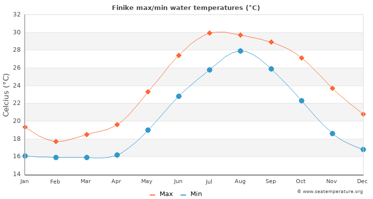 Finike average maximum / minimum water temperatures