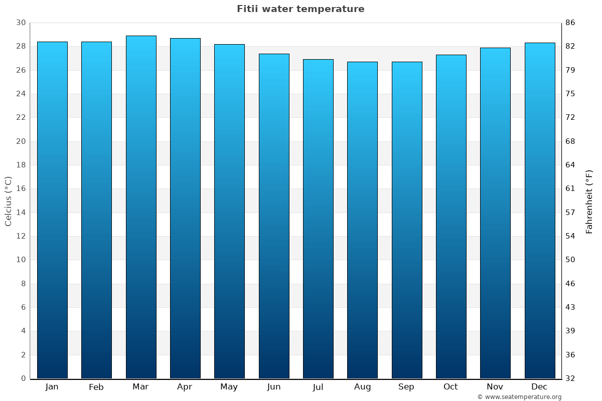 Fitii average water temperatures