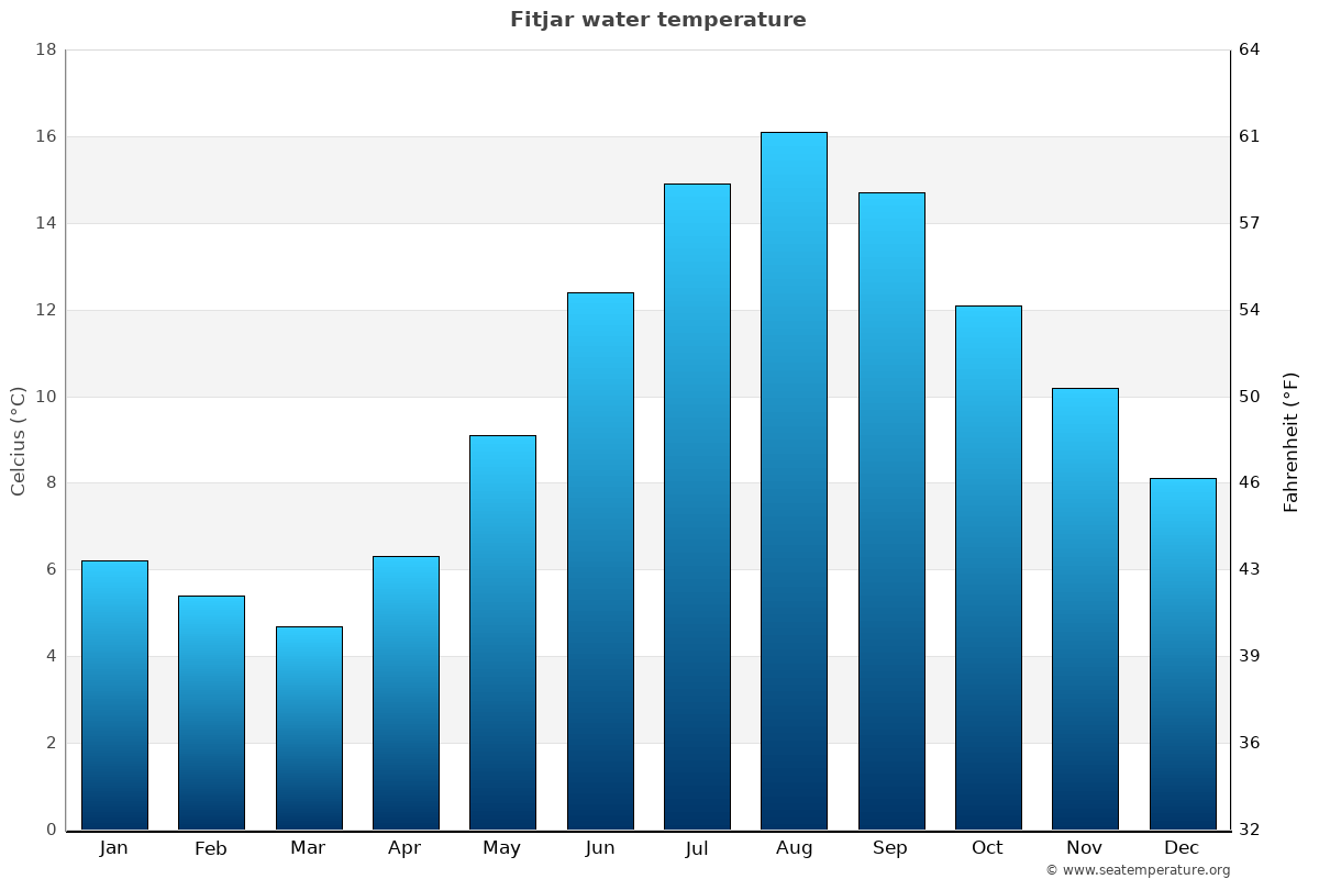 Fitjar average water temperatures