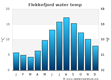 Flekkefjord average sea temperature chart