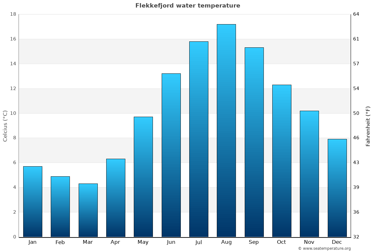 Flekkefjord average water temperatures