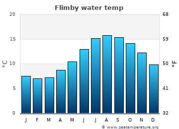 Flimby average sea temperature chart