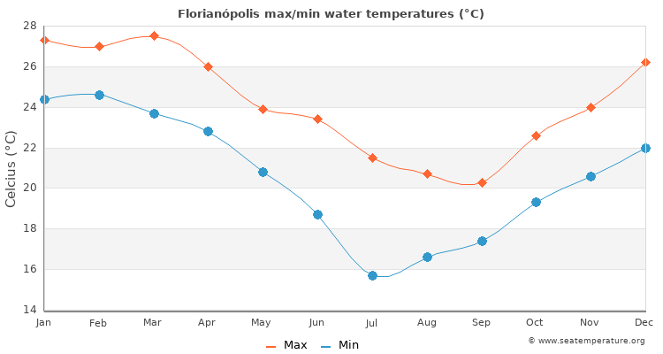 Florianópolis average maximum / minimum water temperatures