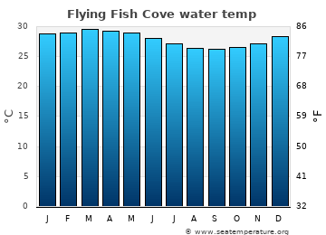Flying Fish Cove average sea temperature chart