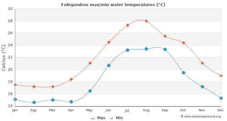 Folégandros average maximum / minimum water temperatures
