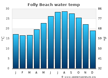 Folly Beach average sea temperature chart
