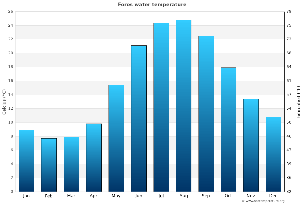 Foros average sea temperature chart