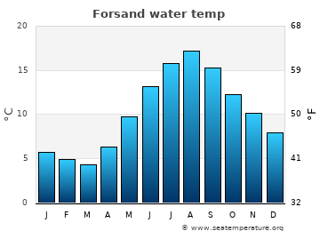 Forsand average sea temperature chart