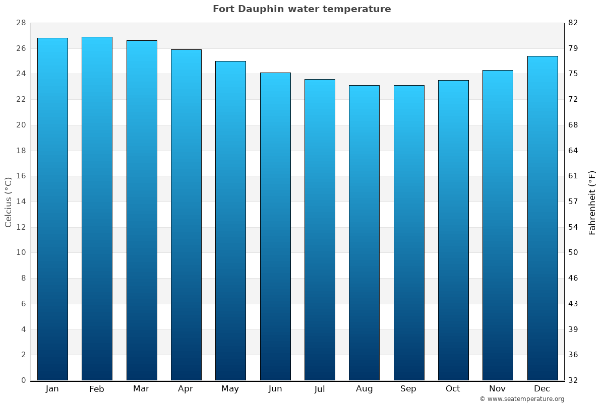 Fort Dauphin average water temperatures