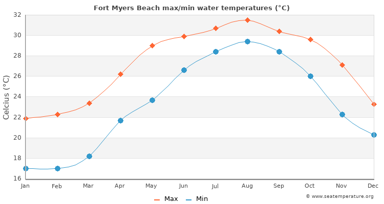 Fort Myers Beach Water Temperature Fl United States Sea Temperatures