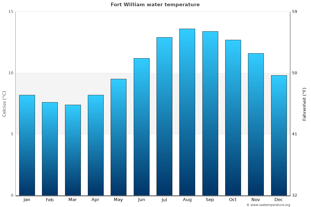 Fort William average water temperatures