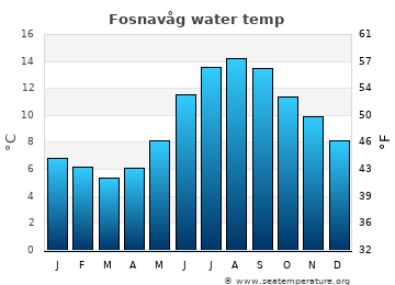 Fosnavåg average sea temperature chart