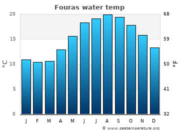 Fouras average sea temperature chart
