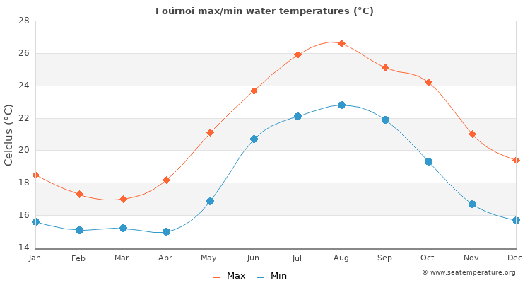 Foúrnoi average maximum / minimum water temperatures