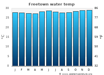 Freetown average sea temperature chart