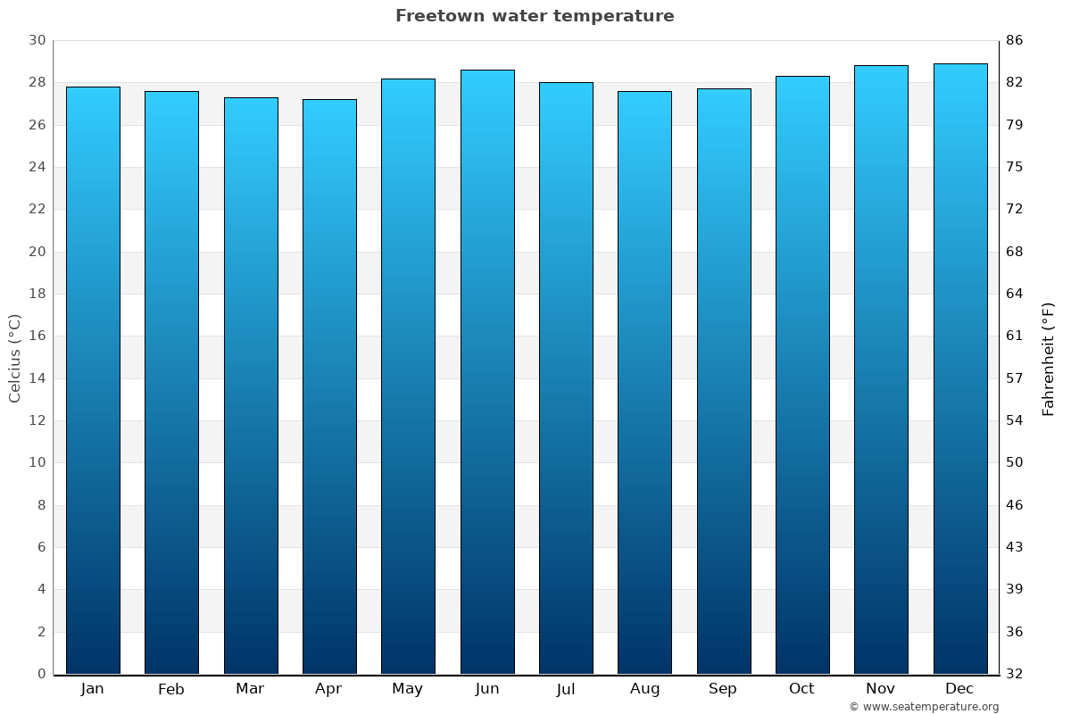 Freetown average water temperatures