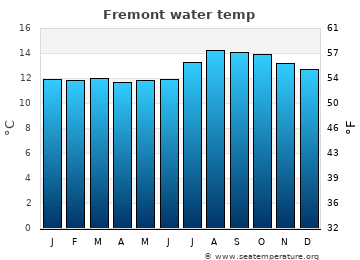 Fremont average sea temperature chart