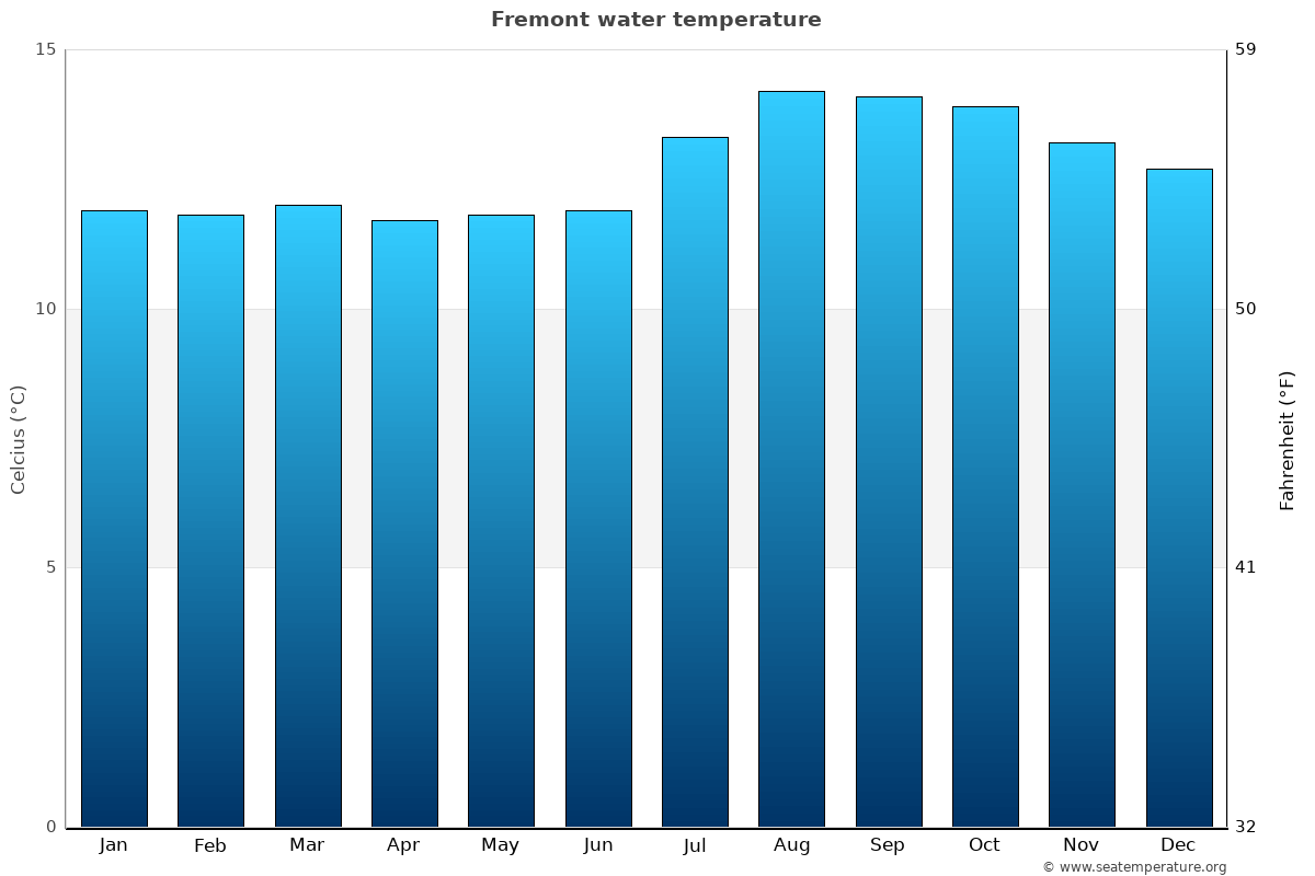 Fremont average water temperatures