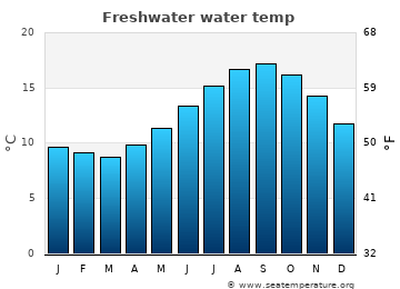 Freshwater average sea temperature chart