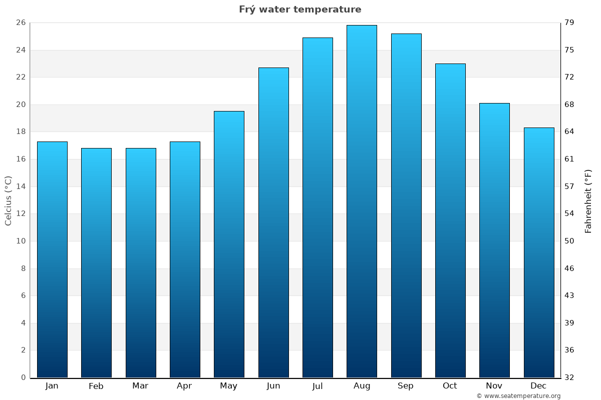 Frý average sea temperature chart