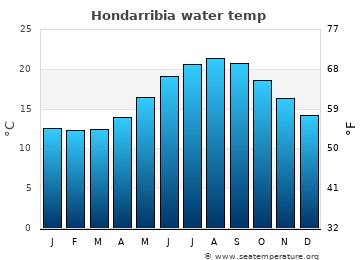 Hondarribia average sea temperature chart