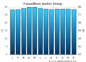 Funadhoo average sea temperature chart