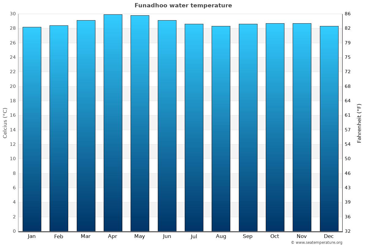 Funadhoo average water temperatures