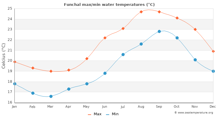 Funchal average maximum / minimum water temperatures