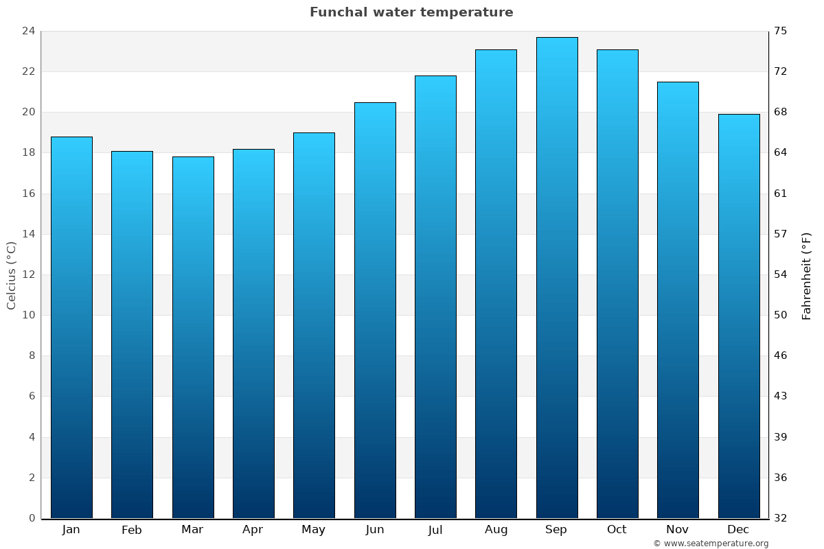 Funchal average water temperatures