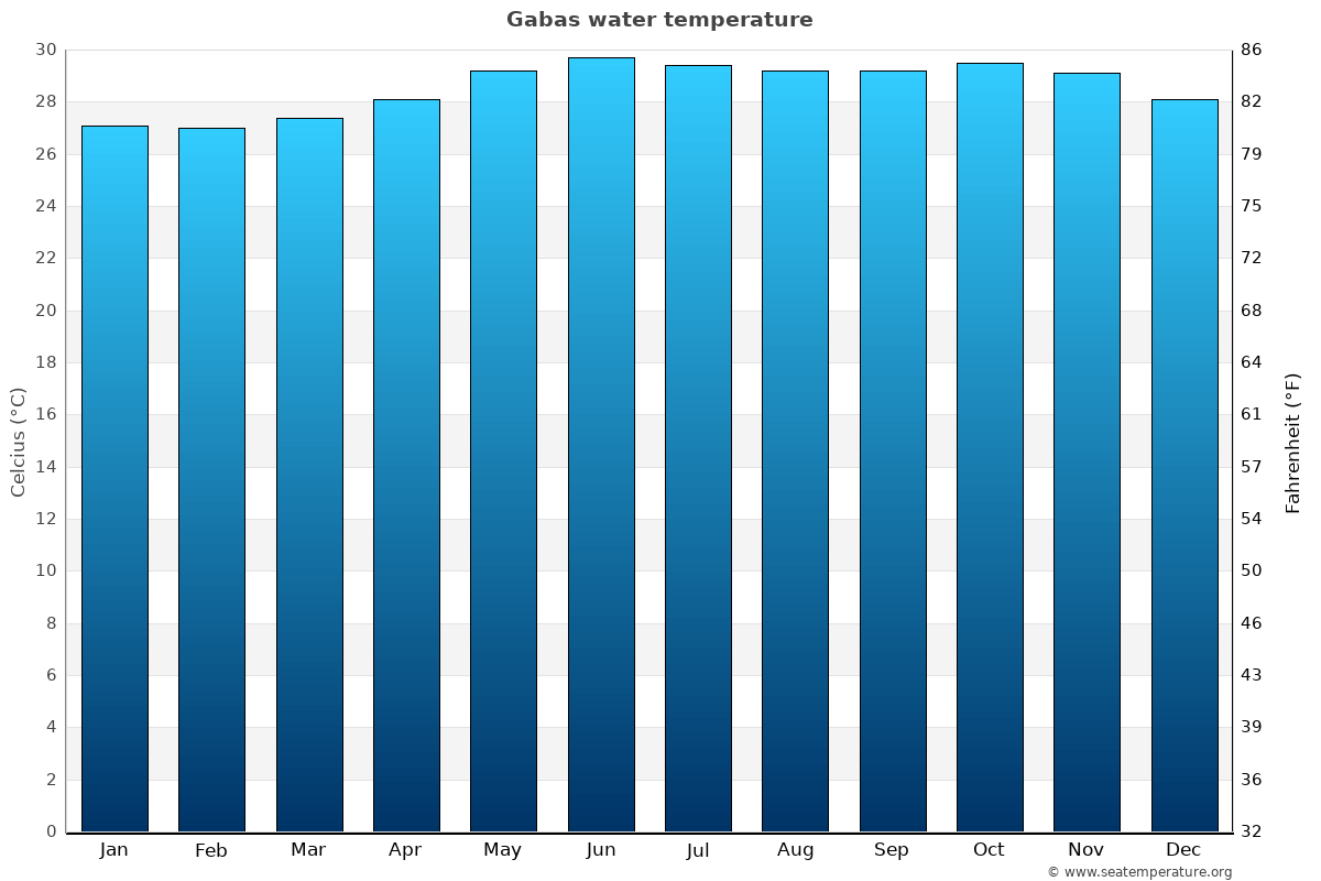 Gabas average water temperatures