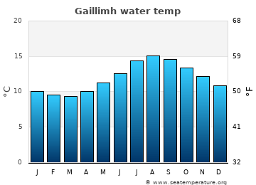 Gaillimh average sea temperature chart