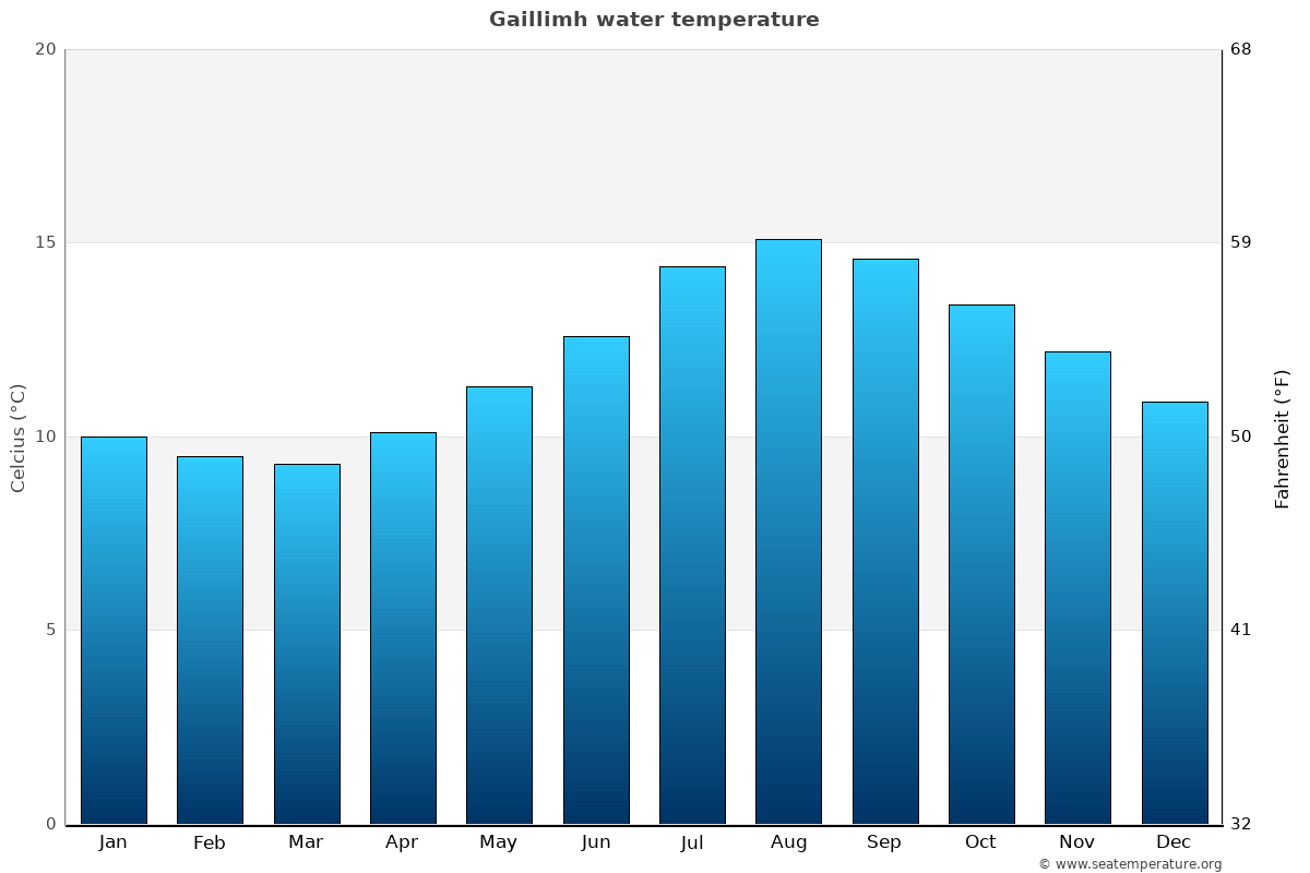 Gaillimh average water temperatures